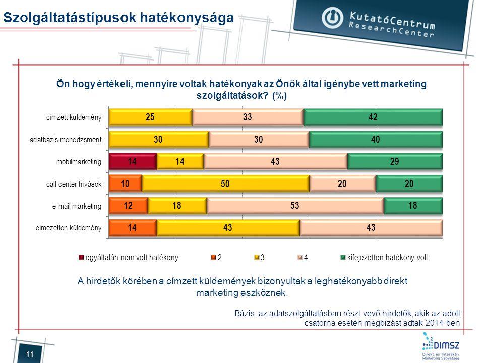 11 Ön hogy értékeli, mennyire voltak hatékonyak az Önök által igénybe vett marketing szolgáltatások? (%) Bázis: az adatszolgáltatásban részt vevő hird