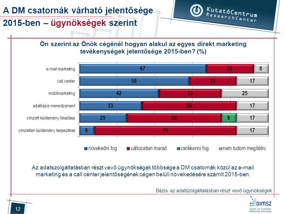 12 A DM csatornák várható jelentősége 2015-ben – ügynökségek szerint Ön szerint az Önök cégénél hogyan alakul az egyes direkt marketing tevékenységek