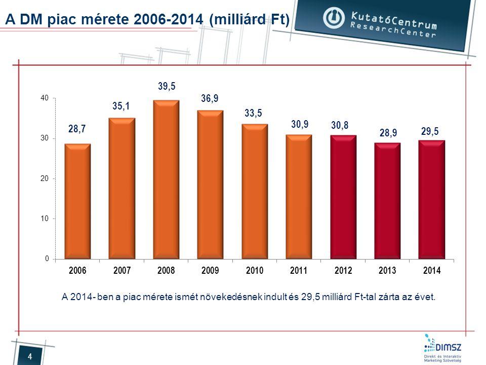 4 A DM piac mérete 2006-2014 (milliárd Ft) A 2014- ben a piac mérete ismét növekedésnek indult és 29,5 milliárd Ft-tal zárta az évet.