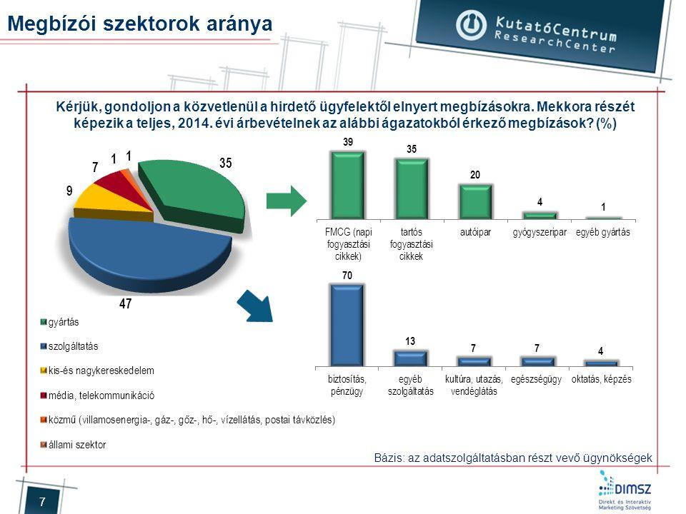 7 Megbízói szektorok aránya Kérjük, gondoljon a közvetlenül a hirdető ügyfelektől elnyert megbízásokra. Mekkora részét képezik a teljes, 2014. évi árb