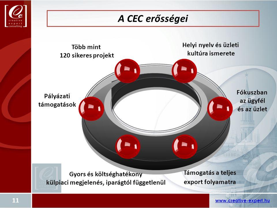 A CEC erősségei Támogatás a teljes export folyamatra www.creative-expert.hu Több mint 120 sikeres projekt Gyors és költséghatékony külpiaci megjelenés