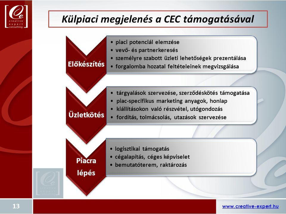 www.creative-expert.hu 13 Külpiaci megjelenés a CEC támogatásával Előkészítés piaci potenciál elemzése vevő- és partnerkeresés személyre szabott üzlet