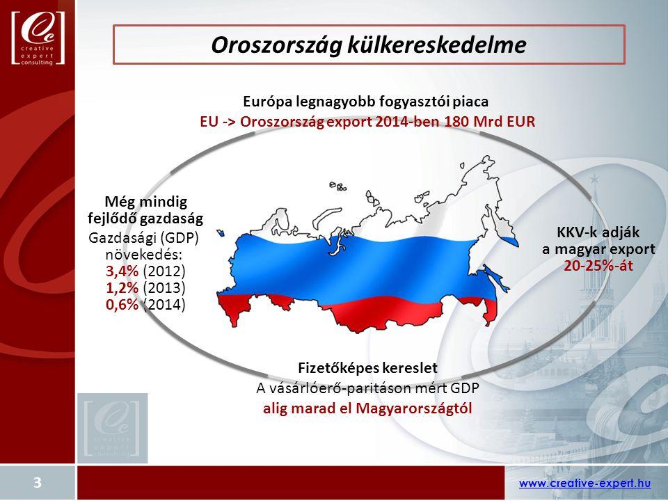 Oroszország külkereskedelme www.creative-expert.hu Európa legnagyobb fogyasztói piaca EU -> Oroszország export 2014-ben 180 Mrd EUR Még mindig fejlődő