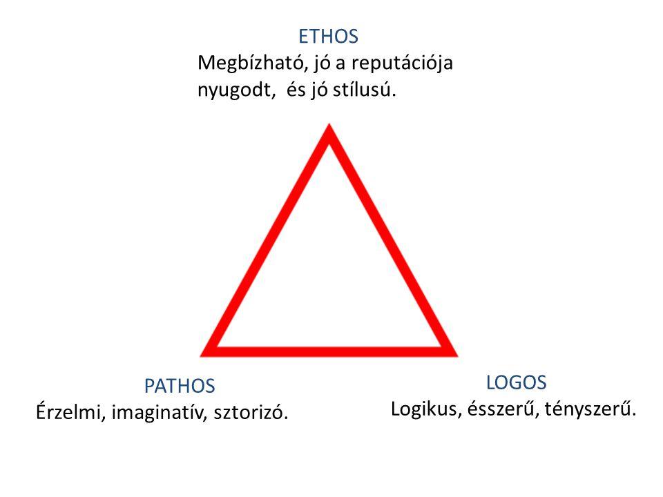 ETHOS Megbízható, jó a reputációja nyugodt, és jó stílusú. LOGOS Logikus, ésszerű, tényszerű. PATHOS Érzelmi, imaginatív, sztorizó.