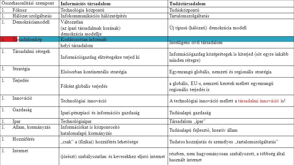 Összehasonlítási szempont Információs társadalomTudástársadalom 1.Fókusz Technológia központúTudásközpontú 1.Hálózat/szolgáltatás Infokommunikációs há