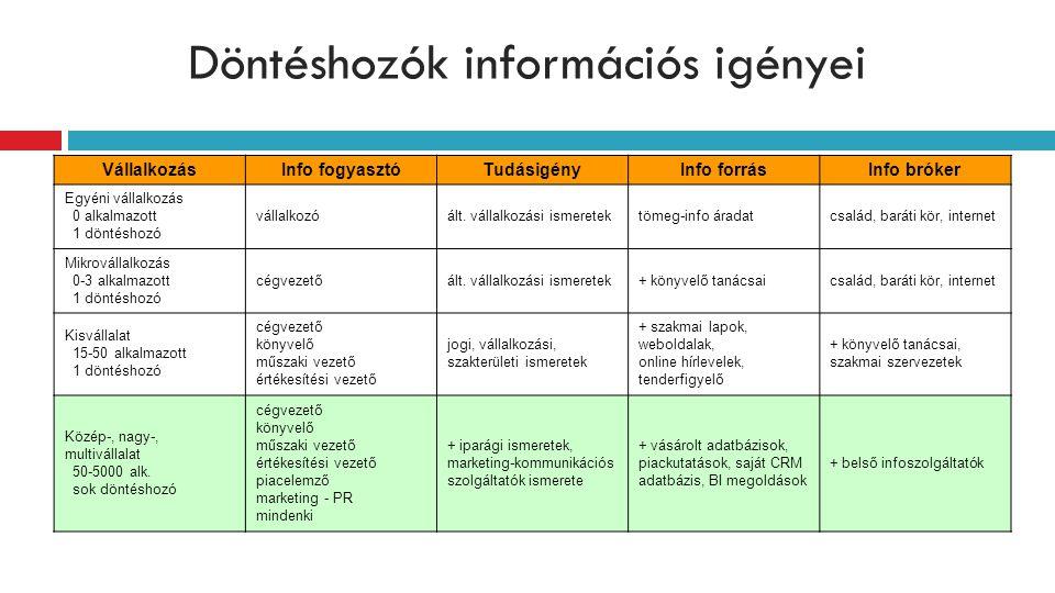 Döntéshozók információs igényei VállalkozásInfo fogyasztóTudásigényInfo forrásInfo bróker Egyéni vállalkozás 0 alkalmazott 1 döntéshozó vállalkozóált.