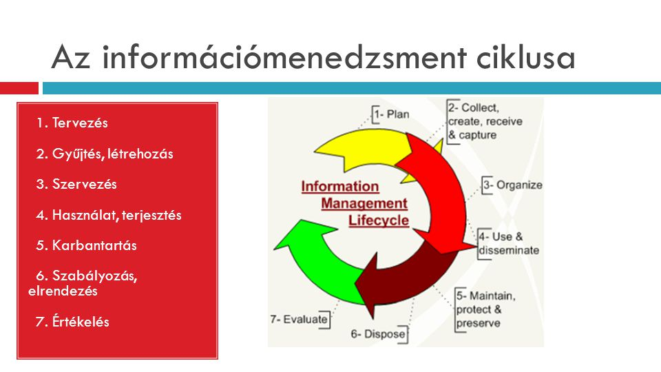 Az információmenedzsment ciklusa 1. 1. Tervezés 2. 2. Gyűjtés, létrehozás 3. 3. Szervezés 4. 4. Használat, terjesztés 5. 5. Karbantartás 6. 6. Szabály