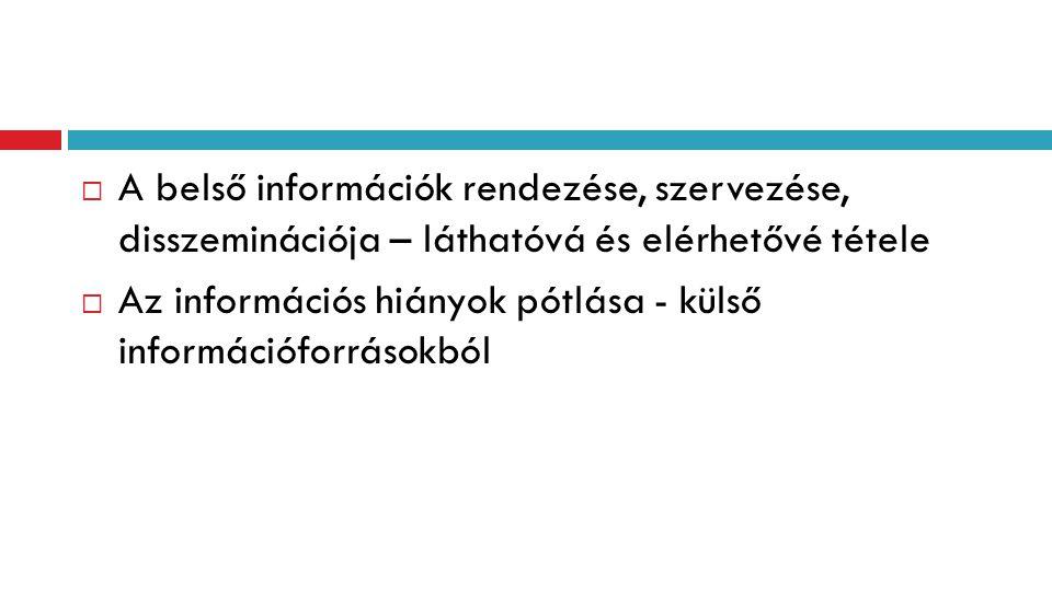  A belső információk rendezése, szervezése, disszeminációja – láthatóvá és elérhetővé tétele  Az információs hiányok pótlása - külső információforrá