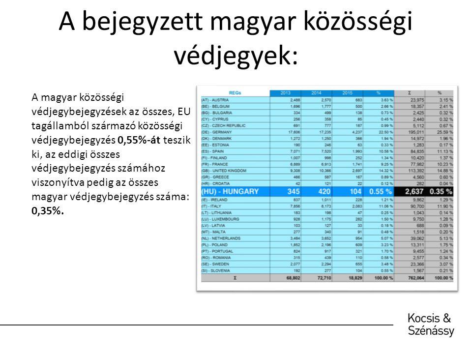 A bejegyzett magyar közösségi védjegyek: :: A magyar közösségi védjegybejegyzések az összes, EU tagállamból származó közösségi védjegybejegyzés 0,55%-át teszik ki, az eddigi összes védjegybejegyzés számához viszonyítva pedig az összes magyar védjegybejegyzés száma: 0,35%.