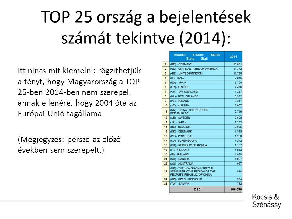 TOP 25 ország a bejelentések számát tekintve (2014): Itt nincs mit kiemelni: rögzíthetjük a tényt, hogy Magyarország a TOP 25-ben 2014-ben nem szerepel, annak ellenére, hogy 2004 óta az Európai Unió tagállama.