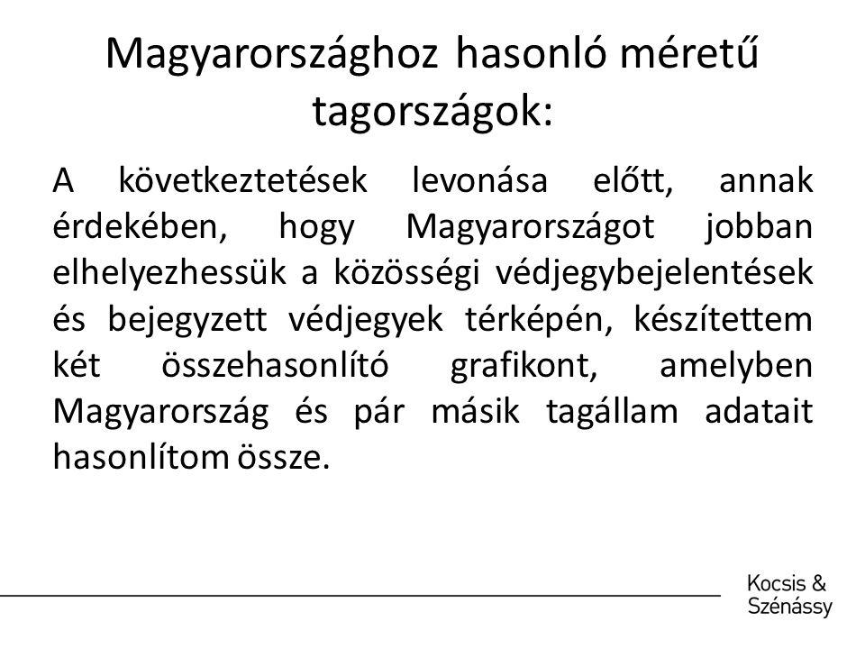 Magyarországhoz hasonló méretű tagországok: A következtetések levonása előtt, annak érdekében, hogy Magyarországot jobban elhelyezhessük a közösségi védjegybejelentések és bejegyzett védjegyek térképén, készítettem két összehasonlító grafikont, amelyben Magyarország és pár másik tagállam adatait hasonlítom össze.