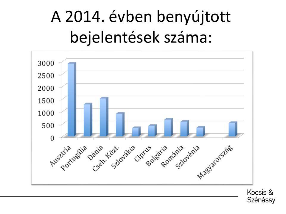 A 2014. évben benyújtott bejelentések száma: