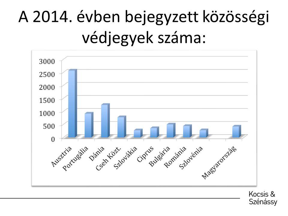 A 2014. évben bejegyzett közösségi védjegyek száma: