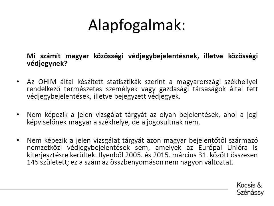 Magyar bejelentések és bejegyzett közösségi védjegyek: 1996.