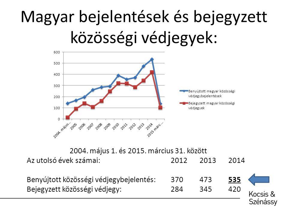Következtetések: A magyar védjegybejelentők a közösségi védjegyrendszerben rejlő lehetőségeket alig használják ki.