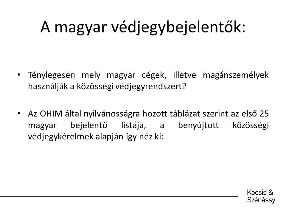 A magyar védjegybejelentők: Ténylegesen mely magyar cégek, illetve magánszemélyek használják a közösségi védjegyrendszert.