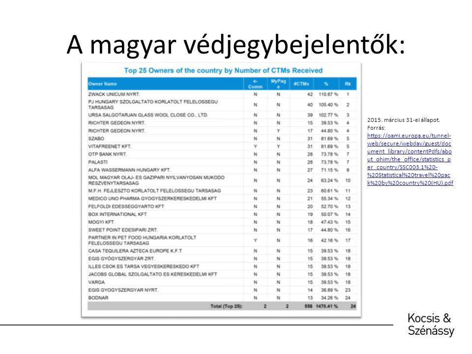A magyar közösségi védjegybejelentések: A magyar közösségi védjegybejelentések az összes, EU tagállamból származó közösségi védjegybejelentés 0,67%-át teszik ki, az eddigi összes védjegybejelentés számához viszonyítva pedig az összes magyar védjegybejelentés száma: 0,40%.