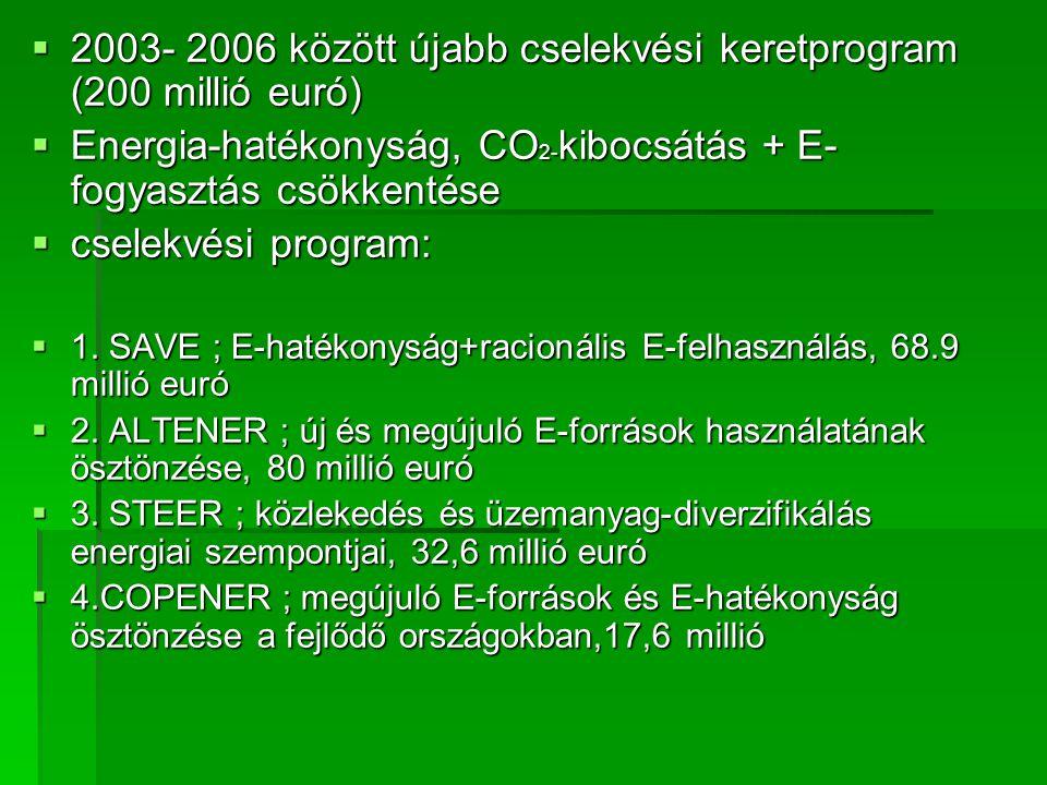  2003- 2006 között újabb cselekvési keretprogram (200 millió euró)  Energia-hatékonyság, CO 2- kibocsátás + E- fogyasztás csökkentése  cselekvési program:  1.