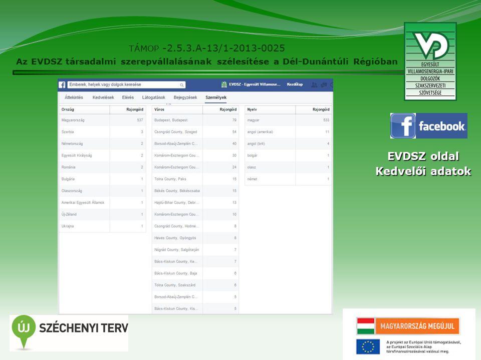 14 TÁMOP -2.5.3.A-13/1-2013-0025 Az EVDSZ társadalmi szerepvállalásának szélesítése a Dél-Dunántúli Régióban EVDSZ oldal Kedvelői adatok