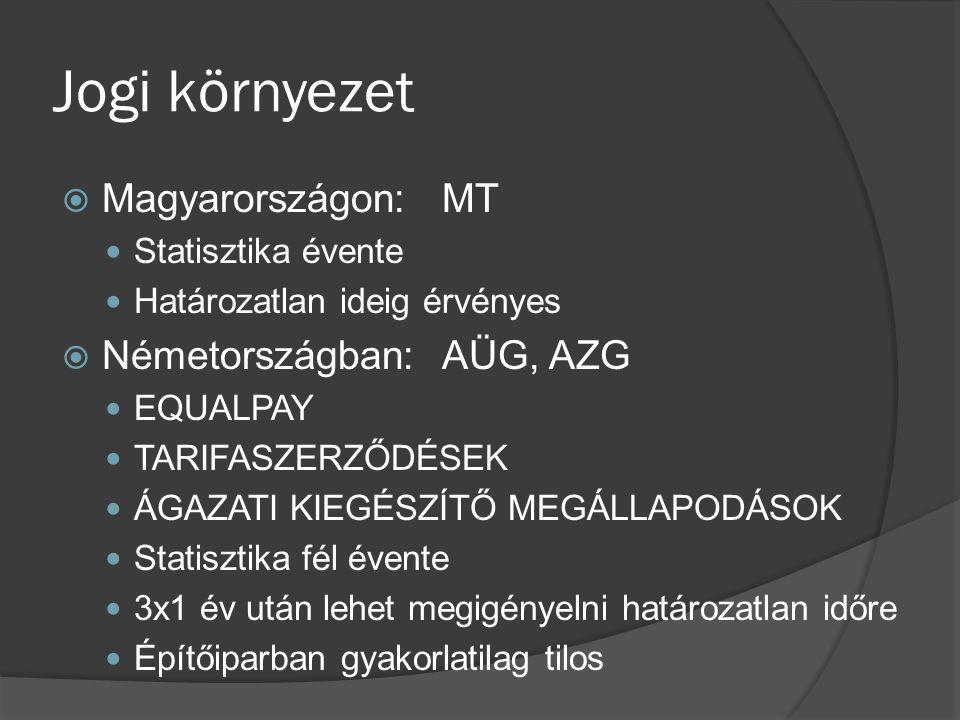 Jogi környezet  Magyarországon:MT Statisztika évente Határozatlan ideig érvényes  Németországban:AÜG, AZG EQUALPAY TARIFASZERZŐDÉSEK ÁGAZATI KIEGÉSZÍTŐ MEGÁLLAPODÁSOK Statisztika fél évente 3x1 év után lehet megigényelni határozatlan időre Építőiparban gyakorlatilag tilos