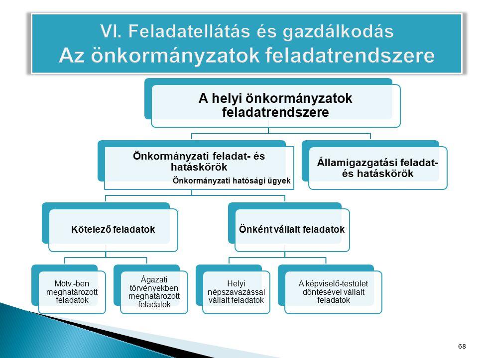 A helyi önkormányzatok feladatrendszere Önkormányzati feladat- és hatáskörök Önkormányzati hatósági ügyek Kötelező feladatok Mötv.-ben meghatározott feladatok Ágazati törvényekben meghatározott feladatok Önként vállalt feladatok Helyi népszavazással vállalt feladatok A képviselő-testület döntésével vállalt feladatok Államigazgatási feladat- és hatáskörök 68
