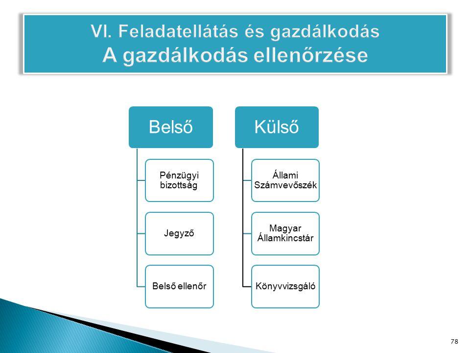 Belső Pénzügyi bizottság Jegyző Belső ellenőr Külső Állami Számvevőszék Magyar Államkincstár Könyvvizsgáló 78