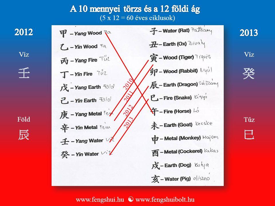 Tőzsde, pénzügy, szórakoztatás, energiaipar, (oppozízió mutat: problémát áramellátással, erősödő naptevékenységet) Gazdaság www.fengshui.hu  www.fengshuibolt.hu P
