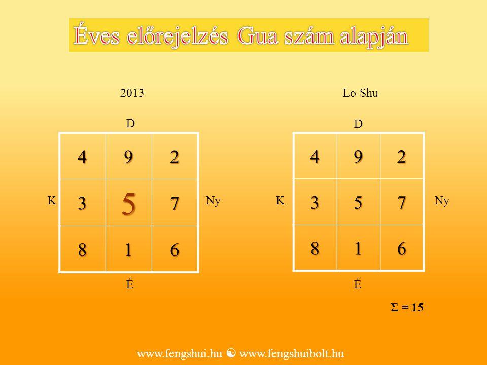 492357 816 2013492357 816 Lo Shu www.fengshui.hu  www.fengshuibolt.hu ÉÉ D D KNyK Σ = 15