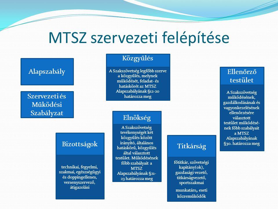 MTSZ szervezeti felépítése Közgyűlés Elnökség Ellenőrző testület Titkárság Bizottságok főtitkár, szövetségi kapitány(ok), gazdasági vezető, titkárságv
