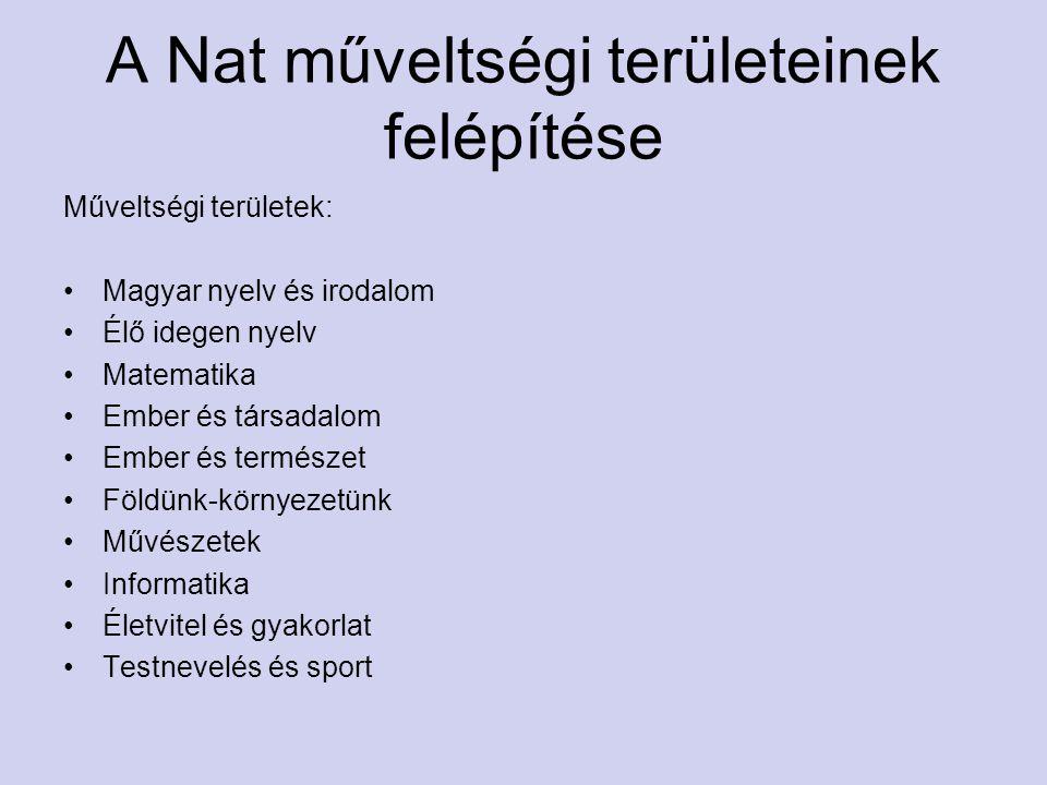 A Nat műveltségi területeinek felépítése Műveltségi területek: Magyar nyelv és irodalom Élő idegen nyelv Matematika Ember és társadalom Ember és termé