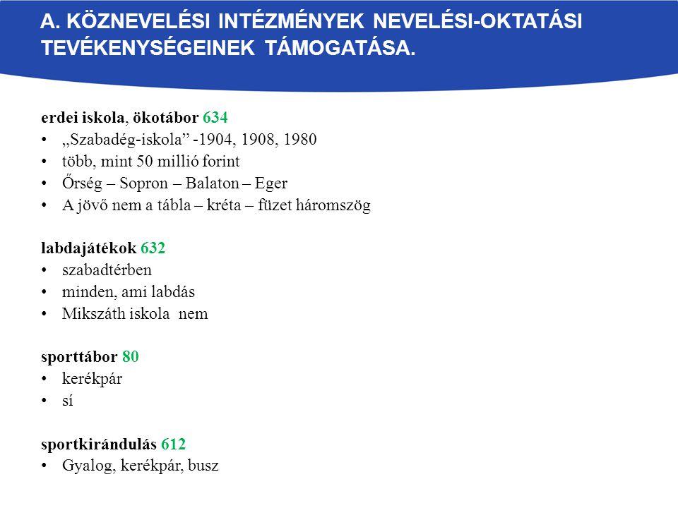 """erdei iskola, ökotábor 634 """"Szabadég-iskola -1904, 1908, 1980 több, mint 50 millió forint Őrség – Sopron – Balaton – Eger A jövő nem a tábla – kréta – füzet háromszög labdajátékok 632 szabadtérben minden, ami labdás Mikszáth iskola nem sporttábor 80 kerékpár sí sportkirándulás 612 Gyalog, kerékpár, busz A."""