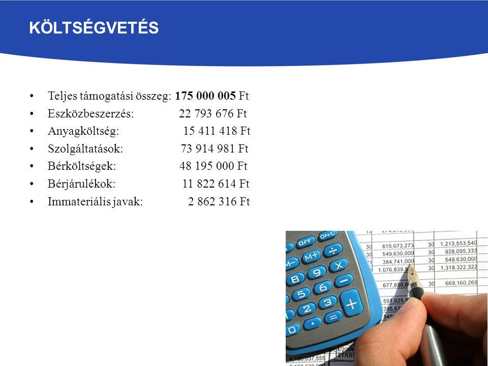 KÖLTSÉGVETÉS Teljes támogatási összeg: 175 000 005 Ft Eszközbeszerzés: 22 793 676 Ft Anyagköltség: 15 411 418 Ft Szolgáltatások: 73 914 981 Ft Bérköltségek: 48 195 000 Ft Bérjárulékok: 11 822 614 Ft Immateriális javak: 2 862 316 Ft
