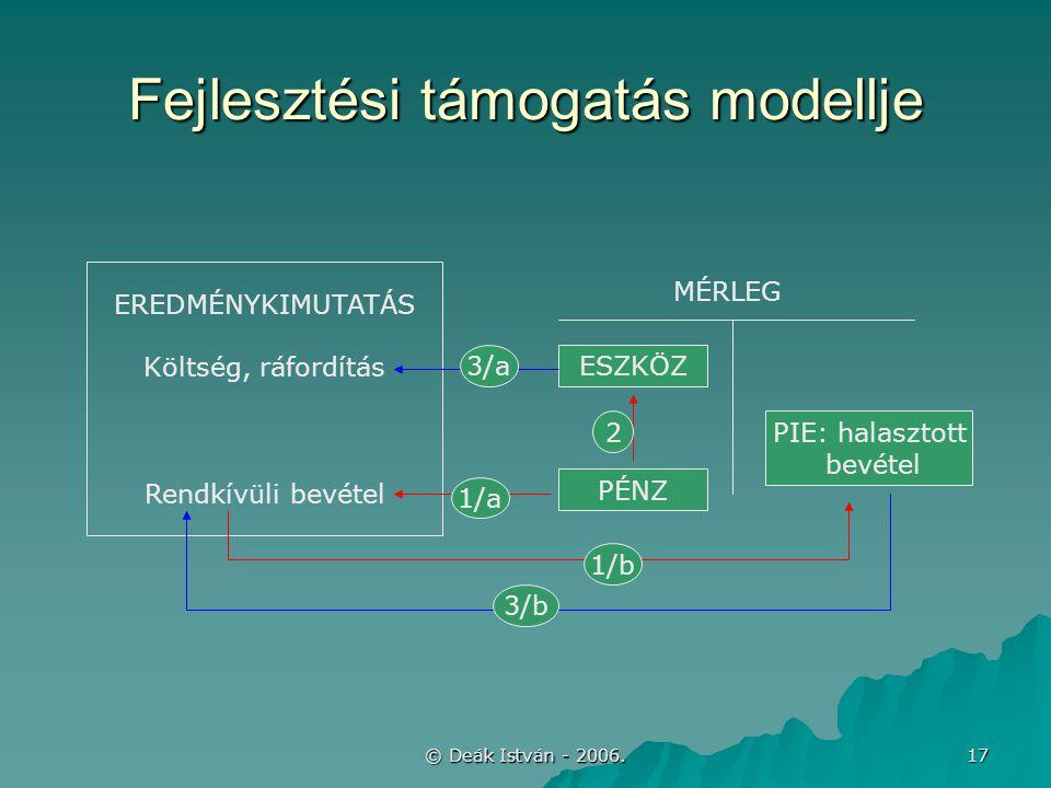 © Deák István - 2006. 17 Fejlesztési támogatás modellje EREDMÉNYKIMUTATÁS Költség, ráfordítás Rendkívüli bevétel ESZKÖZ PIE: halasztott bevétel MÉRLEG
