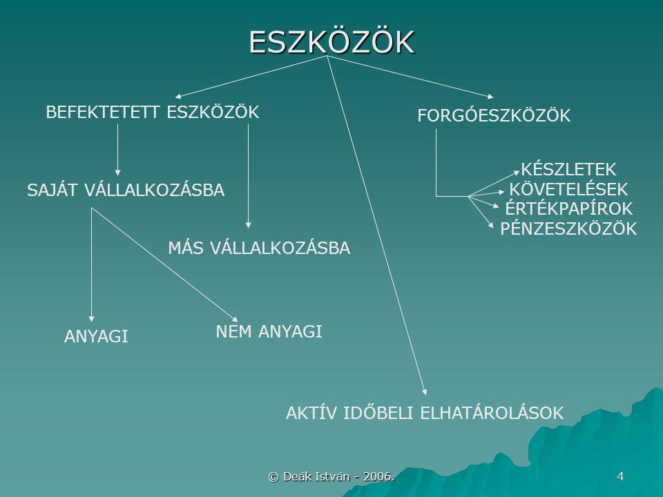© Deák István - 2006.45 Lízingbeadó könyvelése  Árubeszerzés T.