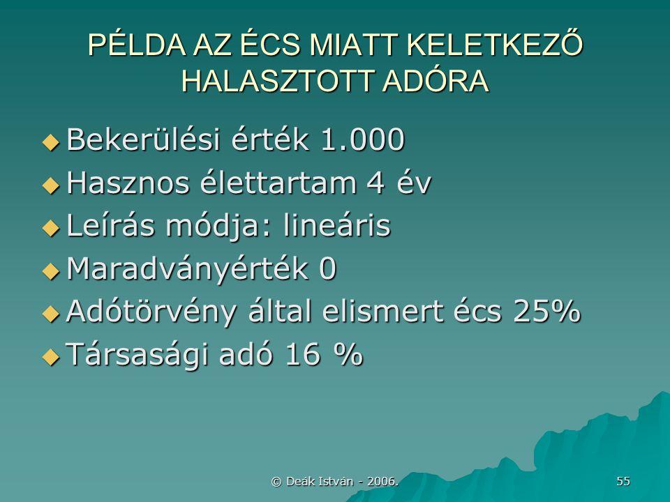 © Deák István - 2006. 55 PÉLDA AZ ÉCS MIATT KELETKEZŐ HALASZTOTT ADÓRA  Bekerülési érték 1.000  Hasznos élettartam 4 év  Leírás módja: lineáris  M