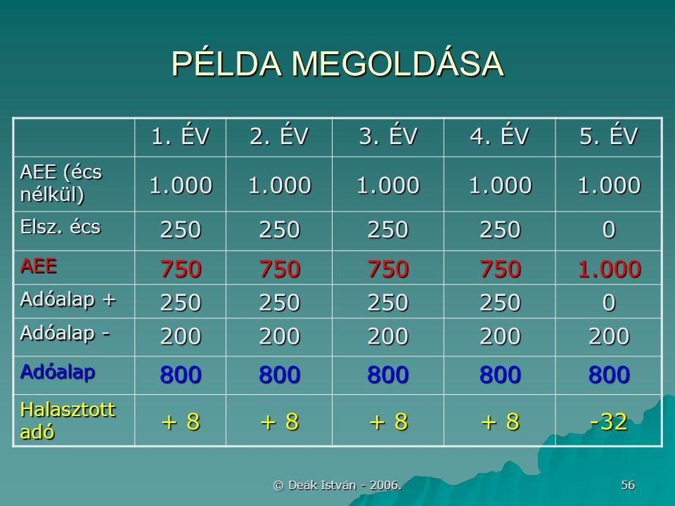 © Deák István - 2006. 56 PÉLDA MEGOLDÁSA 1. ÉV 2. ÉV 3. ÉV 4. ÉV 5. ÉV AEE (écs nélkül) 1.0001.0001.0001.0001.000 Elsz. écs 2502502502500 AEE750750750