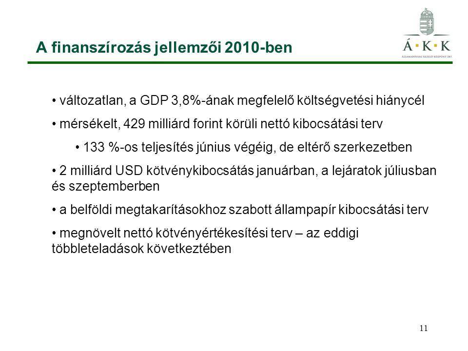 11 A finanszírozás jellemzői 2010-ben változatlan, a GDP 3,8%-ának megfelelő költségvetési hiánycél mérsékelt, 429 milliárd forint körüli nettó kibocsátási terv 133 %-os teljesítés június végéig, de eltérő szerkezetben 2 milliárd USD kötvénykibocsátás januárban, a lejáratok júliusban és szeptemberben a belföldi megtakarításokhoz szabott állampapír kibocsátási terv megnövelt nettó kötvényértékesítési terv – az eddigi többleteladások következtében