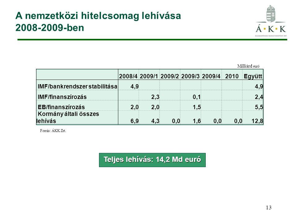 13 A nemzetközi hitelcsomag lehívása 2008-2009-ben Teljes lehívás: 14,2 Md euró Forrás: ÁKK Zrt.