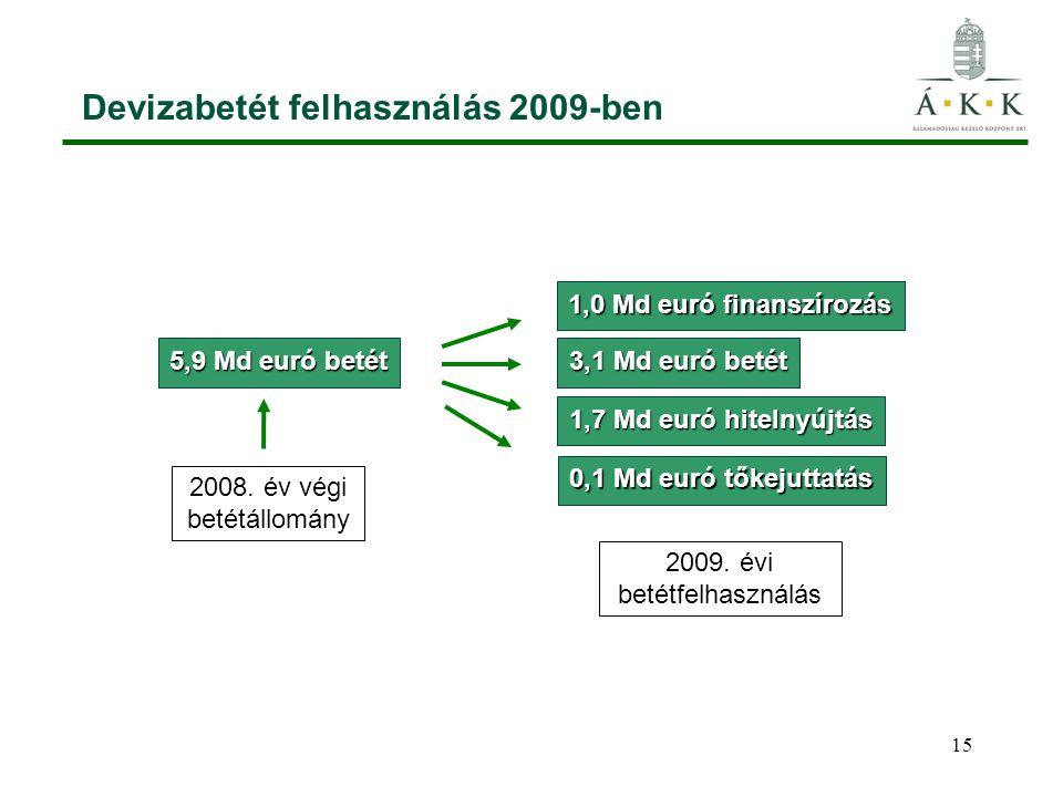 15 Devizabetét felhasználás 2009-ben 5,9 Md euró betét 1,0 Md euró finanszírozás 3,1 Md euró betét 1,7 Md euró hitelnyújtás 0,1 Md euró tőkejuttatás 2008.