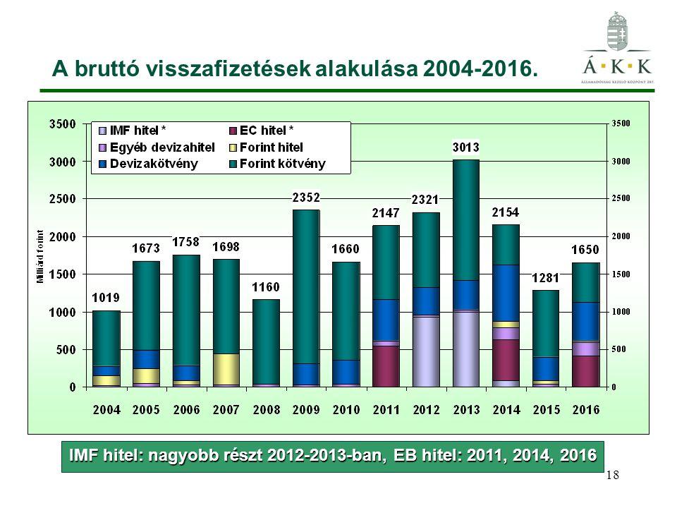 18 A bruttó visszafizetések alakulása 2004-2016.