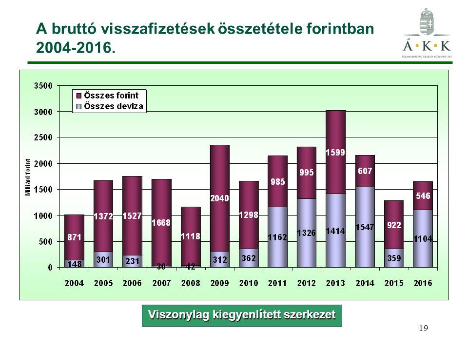 19 A bruttó visszafizetések összetétele forintban 2004-2016. Viszonylag kiegyenlített szerkezet
