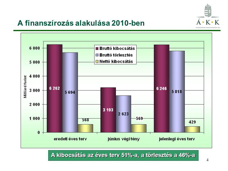 4 A finanszírozás alakulása 2010-ben A kibocsátás az éves terv 51%-a, a törlesztés a 46%-a