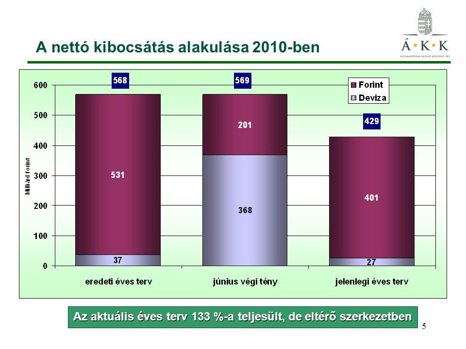 16 Devizabetét változás 2010-ben 3,1 Md euró betét 0,7 Md euró hitel-visszafizetés 0,1 Md euró tőke-visszafizetés 2009.