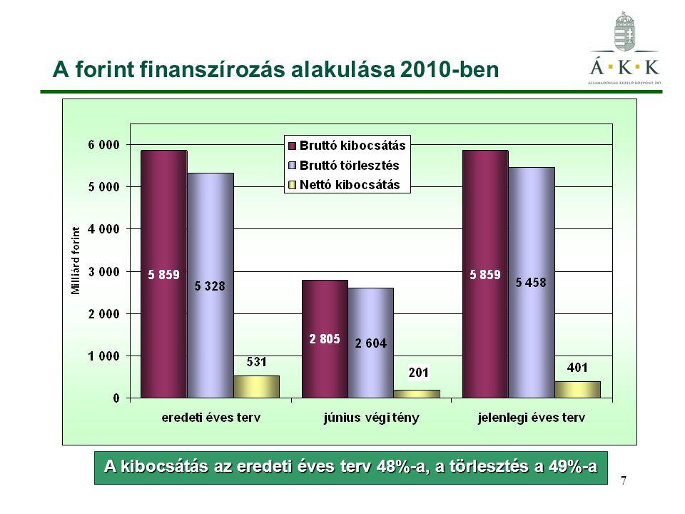 7 A forint finanszírozás alakulása 2010-ben A kibocsátás az eredeti éves terv 48%-a, a törlesztés a 49%-a