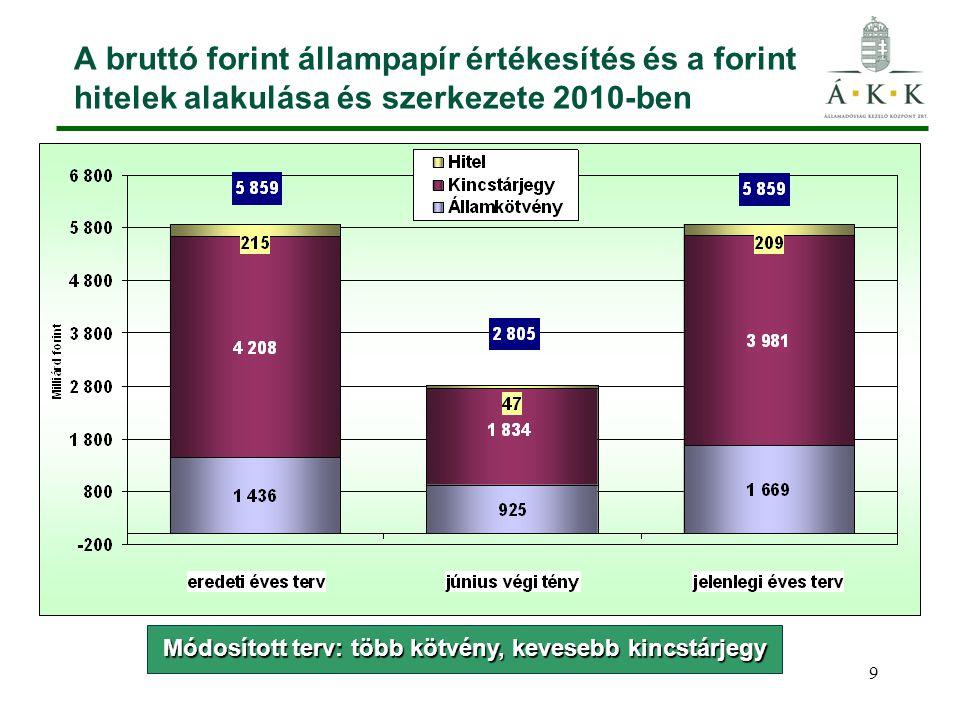 10 A forint kötvénykibocsátás alakulása 2010-ben A kibocsátás és a törlestés az éves terv 48%-a A kibocsátás az eredeti éves terv 64%-a, a törlesztés a 43%-a, Forint kötvény lejáratok: április, augusztus és október