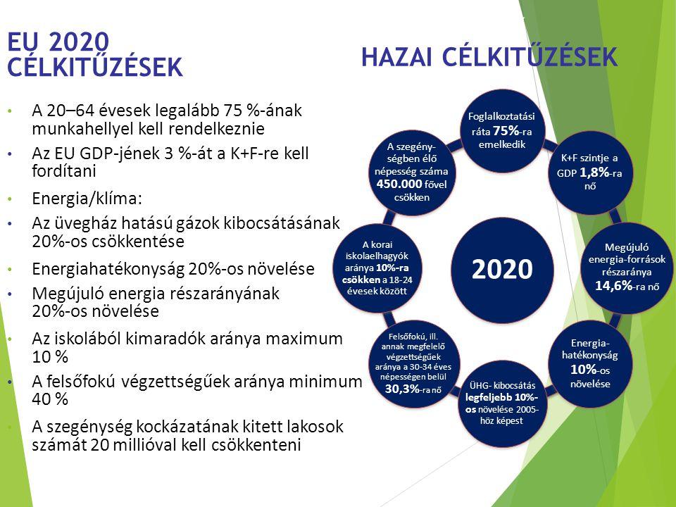 Új közösségi tervezési keretek A 20–64 évesek legalább 75 %-ának munkahellyel kell rendelkeznie Az EU GDP-jének 3 %-át a K+F-re kell fordítani Energia