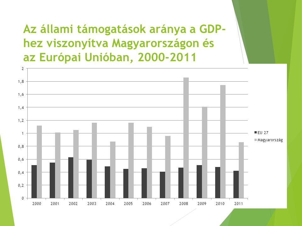 Az állami támogatások aránya a GDP- hez viszonyítva Magyarországon és az Európai Unióban, 2000-2011