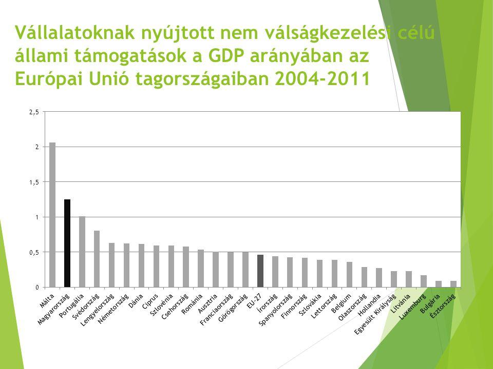 Vállalatoknak nyújtott nem válságkezelési célú állami támogatások a GDP arányában az Európai Unió tagországaiban 2004-2011