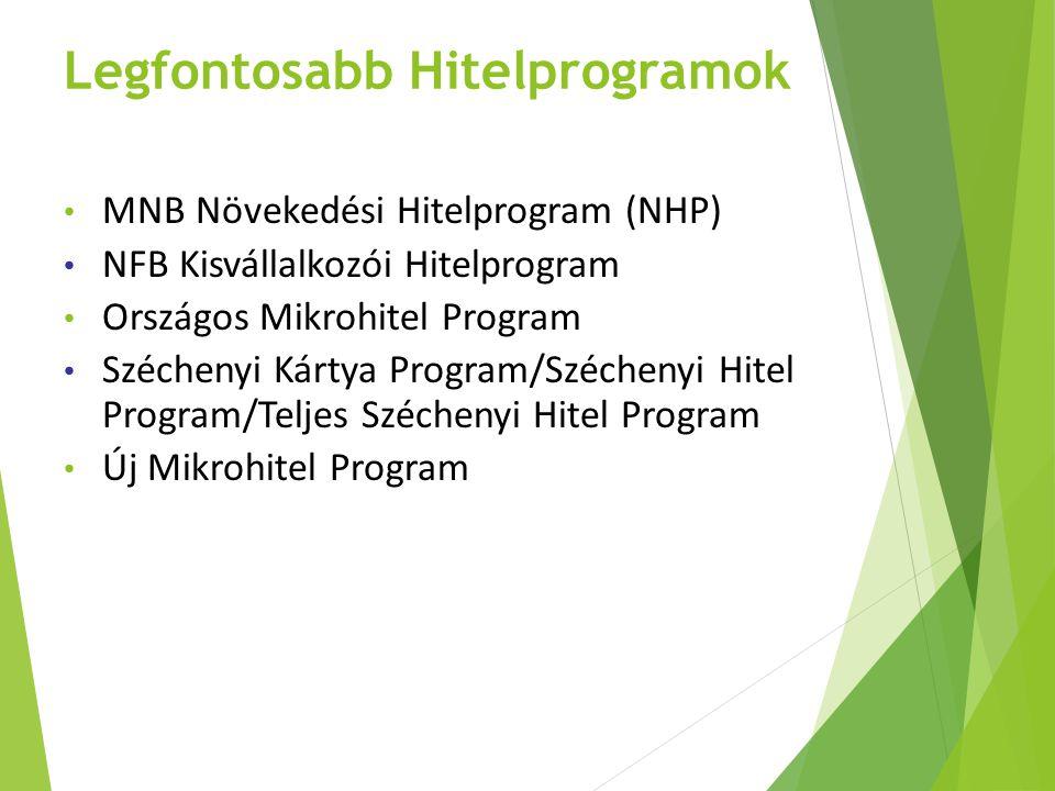Legfontosabb Hitelprogramok MNB Növekedési Hitelprogram (NHP) NFB Kisvállalkozói Hitelprogram Országos Mikrohitel Program Széchenyi Kártya Program/Szé