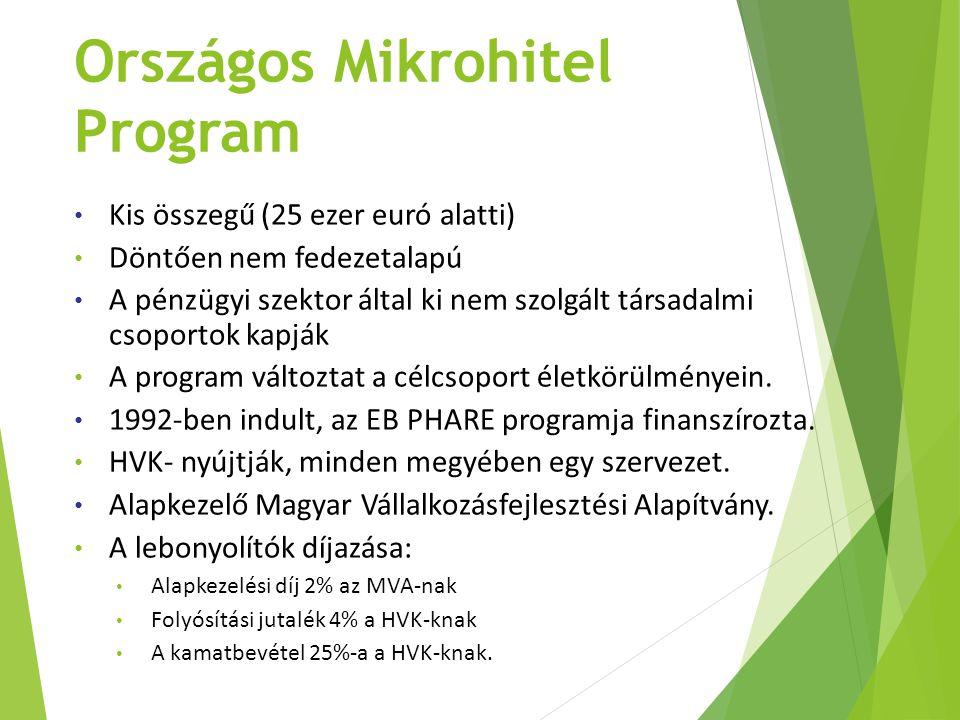 Országos Mikrohitel Program Kis összegű (25 ezer euró alatti) Döntően nem fedezetalapú A pénzügyi szektor által ki nem szolgált társadalmi csoportok k